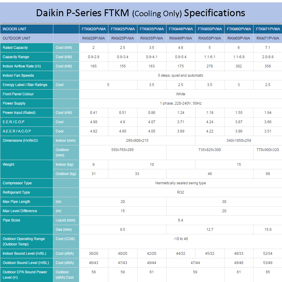 Daikin P-Series FTKM (Cooling Only) Specifications