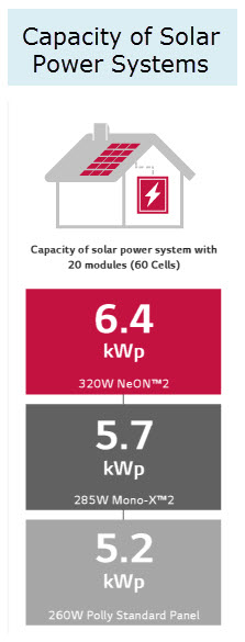 Capacity of Solar Power Systems