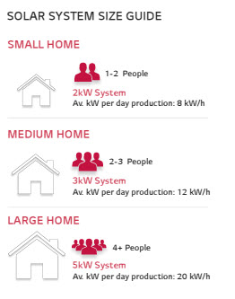 Solar Panel System Size Guide