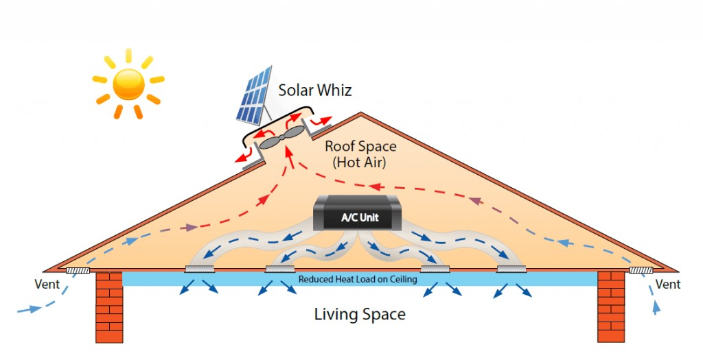 Solar Whiz How It Works Diagram